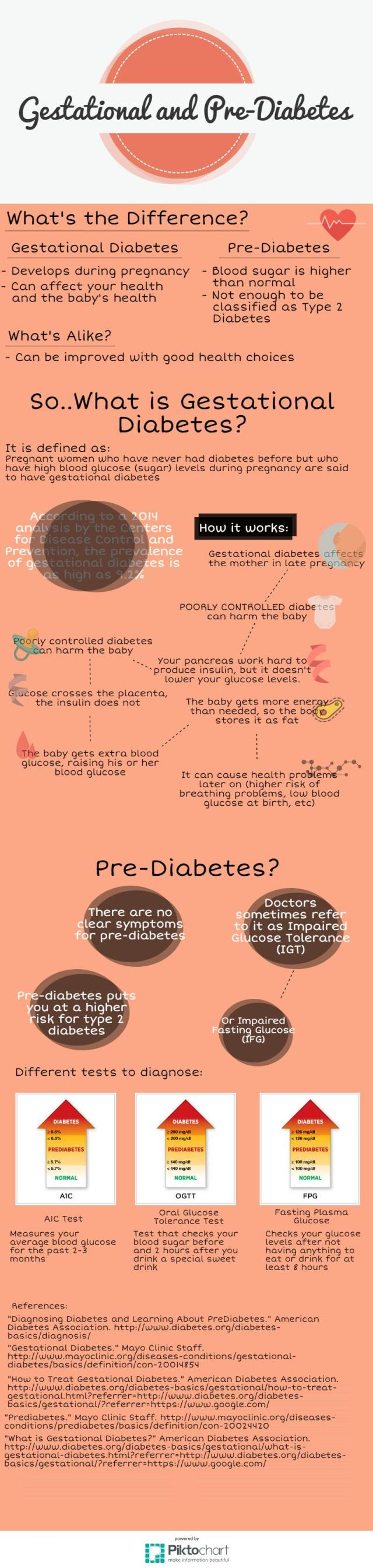 gestational_diabetes_prediabetes